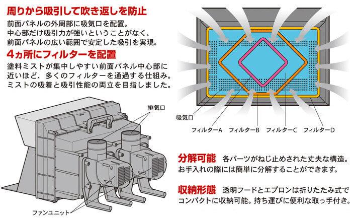 タミヤ塗装ブースツインファンの構造画面